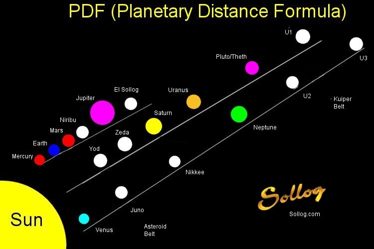 The PDF Formula. The Planetary Distance Formula - By Sollog